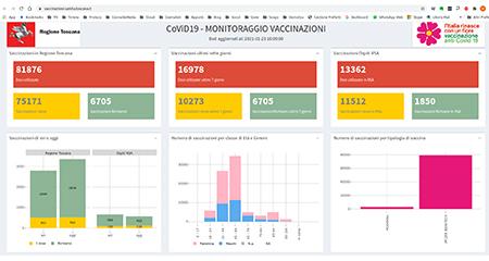 Covid-19 Portale di Vaccinazioni Toscana