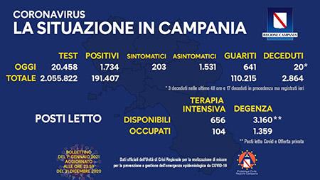 Covid-19 Regione Campania 01 gennaio 2021, ore 17:00