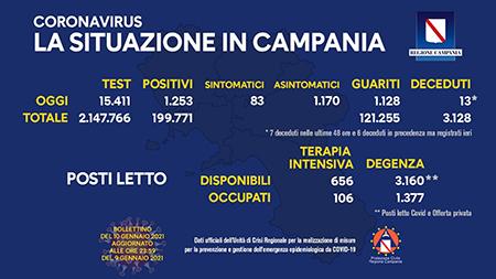 Covid-19 Regione Campania 10 gennaio 2021, ore 17:00