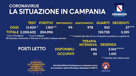 Covid-19 Regione Campania 15 gennaio 2021, ore 17:00