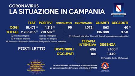 Covid-19 Regione Campania 21 gennaio 2021, ore 17:00