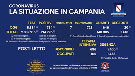 Covid-19 Regione Campania 25 gennaio 2021, ore 17:00