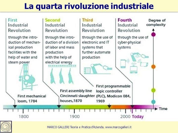 La quarta rivoluzione industriale - Marco Galleri