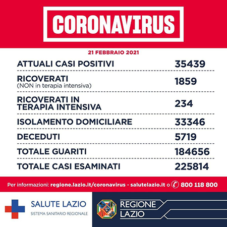Covid-19 Lazio 21 febbraio 2021