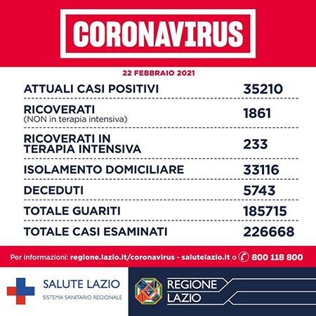 Covid-19 Lazio 22 febbraio 2021
