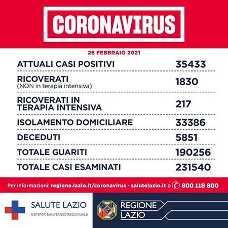 Covid-19 Lazio 26 febbraio 2021
