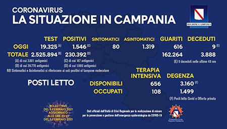 Covid-19 Regione Campania 6 febbraio 2021, ore 17:00