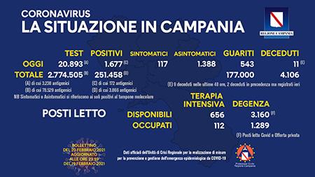 Covid-19 Regione Campania 20 febbraio 2021, ore 17:00
