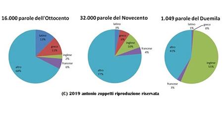 Antonio Zoppetti, Diciamolo in italiano - Gli abusi dell'inglese nel lessico dell'Italia e incolla, Hoepli