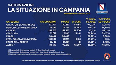 Covid-19 Campania, bollettino vaccinazioni 29 marzo 2021, ore 12:00