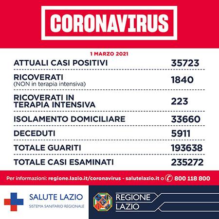 Covid-19 Lazio 1° marzo 2021