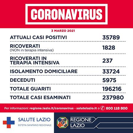 Covid-19 Lazio 3 marzo 2021