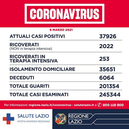 Covid-19 Lazio 8 marzo 2021