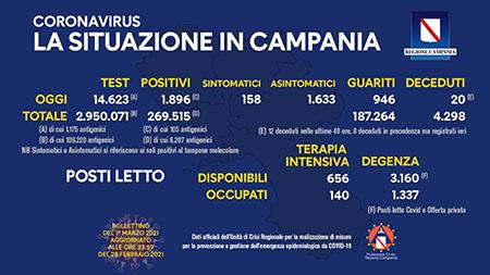 Covid-19 Regione Campania 1° marzo 2021, ore 17:00
