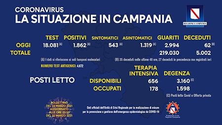Covid-19 Regione Campania 23 marzo 2021, ore 17:00