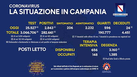 Covid-19 Regione Campania 6 marzo 2021, ore 17:00