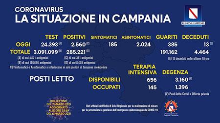 Covid-19 Regione Campania 7 marzo 2021, ore 17:00