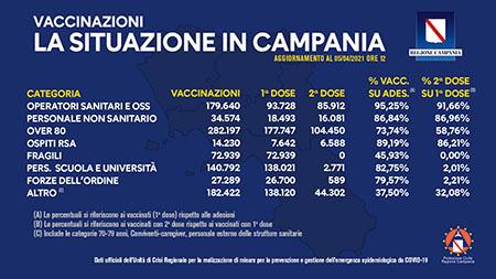 Covid-19 Campania, bollettino vaccinazioni 5 aprile 2021, ore 12:00