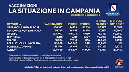 Covid-19 Campania, bollettino vaccinazioni 8 aprile 2021, ore 12:00