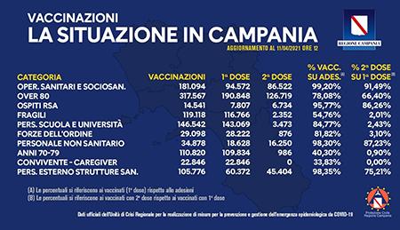Covid-19 Campania, bollettino vaccinazioni 11 aprile 2021, ore 12:00