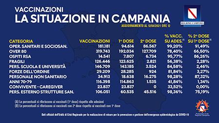 Covid-19 Campania, bollettino vaccinazioni 12 aprile 2021, ore 12:00