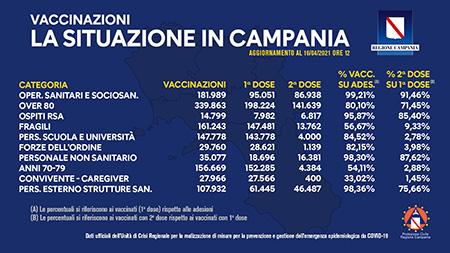 Covid-19 Campania, bollettino vaccinazioni 16 aprile 2021, ore 12:00