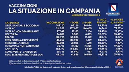 Covid-19 Campania, bollettino vaccinazioni 17 aprile 2021, ore 12:00