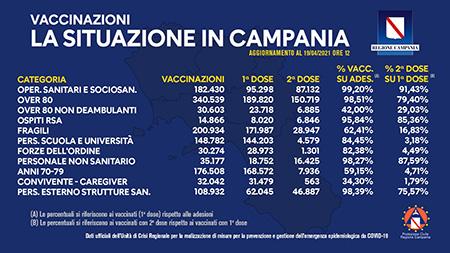 Covid-19 Campania, bollettino vaccinazioni 19 aprile 2021, ore 12:00