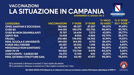 Covid-19 Campania, bollettino vaccinazioni 20 aprile 2021, ore 12:00