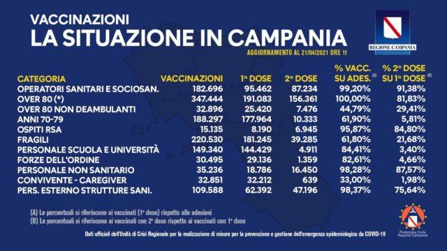 Covid-19 Campania, bollettino vaccinazioni 21 aprile 2021, ore 12:00