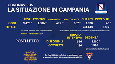 Covid-19 Regione Campania 12 aprile 2021, ore 17:00