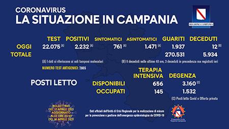 Covid-19 Regione Campania 17 aprile 2021, ore 17:00