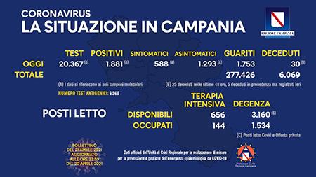 Covid-19 Regione Campania 21 aprile 2021, ore 17:00