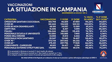 Covid-19 Campania, bollettino vaccinazioni 3 maggio 2021, ore 12:00