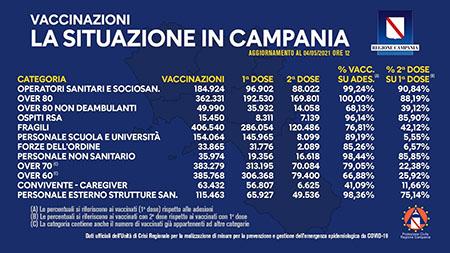 Covid-19 Campania, bollettino vaccinazioni 4 maggio 2021, ore 12:00