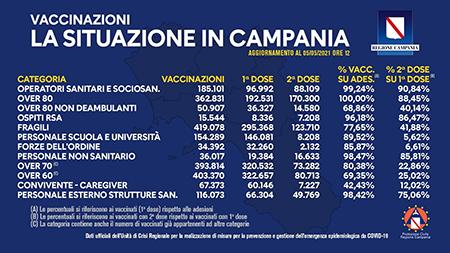 Covid-19 Campania, bollettino vaccinazioni 5 maggio 2021, ore 12:00
