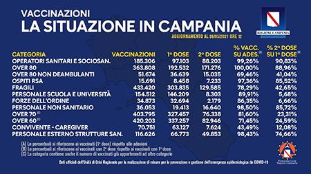 Covid-19 Campania, bollettino vaccinazioni 6 maggio 2021, ore 12:00