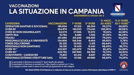 Covid-19 Campania, bollettino vaccinazioni 7 maggio 2021, ore 12:00