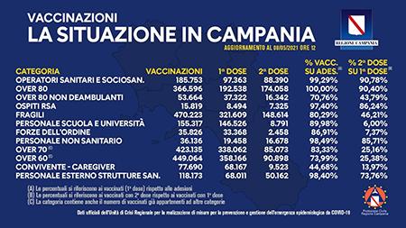 Covid-19 Campania, bollettino vaccinazioni 8 maggio 2021, ore 12:00