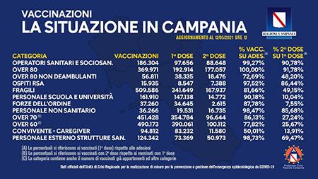Covid-19 Campania, bollettino vaccinazioni 12 maggio 2021, ore 12:00