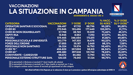 Covid-19 Campania, bollettino vaccinazioni 13 maggio 2021, ore 12:00