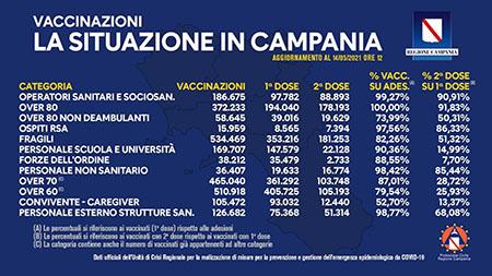 Covid-19 Campania, bollettino vaccinazioni 14 maggio 2021, ore 12:00