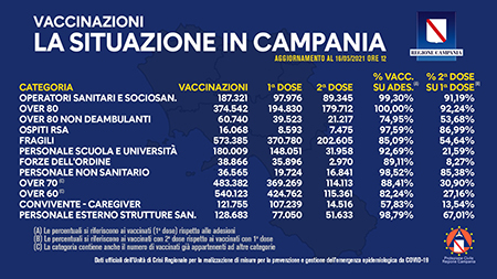 Covid-19 Campania, bollettino vaccinazioni 16 maggio 2021, ore 12:00