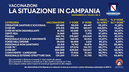 Covid-19 Campania, bollettino vaccinazioni 17 maggio 2021, ore 12:00