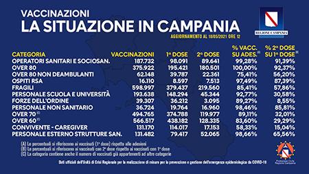Covid-19 Campania, bollettino vaccinazioni 18 maggio 2021, ore 12:00