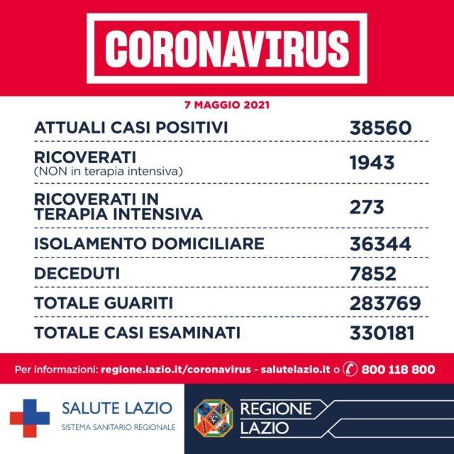 Covid-19 Lazio 7 maggio 2021