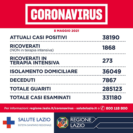 Covid-19 Lazio 8 maggio 2021: 999 casi, 15 decessi, 1354 guariti