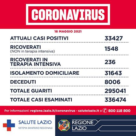 Covid-19 Lazio 16 maggio 2021