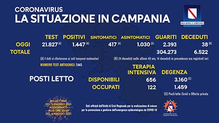 Covid-19 Regione Campania 5 maggio 2021, ore 17:00