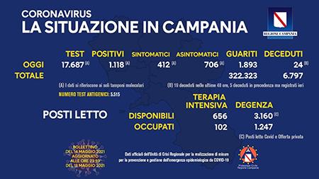 Covid-19 Regione Campania 14 maggio 2021, ore 17:00